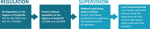 food hygiene and transport finnish legislation for food processing and transportation of foodstuff is based on eu regulations and supervised by evira finnish food safety authority