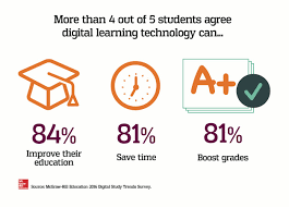 new survey data four out of five college students say digital new survey data four out of five college students say digital learning technology helps improve their grades