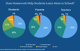 homework help students learn help writing college essays help students does learn homework really michigan future inc