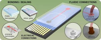 <b>Lab-on</b>-a-chip devices: How to close and plug <b>the lab</b>? - ScienceDirect