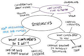 how to answer what are your greatest strengths the muse review what you ve written circle or underline anything that surprises you draw lines to connect notes from different time periods that link together