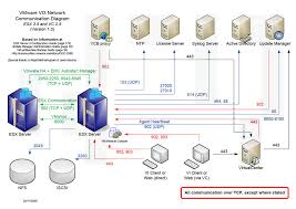 vmware vi network communication diagram