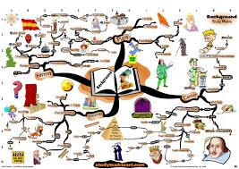 mindmaps directory page of  mindmap of juilus caesar background analysis