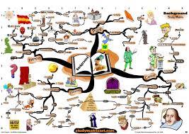 mindmaps directory page of  mindmap of juilus caesar background analysis