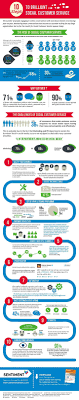 brilliant infographics to enable your customer support team infofraphic on the importance of social customer service
