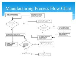 collection inventory process flow diagram pictures   diagramscollection business process flow diagram examples pictures diagrams