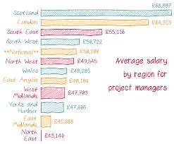 project management salaries ebook project management average salaries by region for project managers