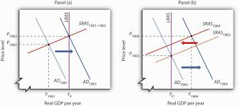 a brief history of macroeconomic thought and policy expansionary policy and an inflationary gap