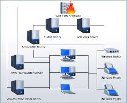 collection types of network diagrams pictures   diagramscomputer networks diagrams photo album diagrams