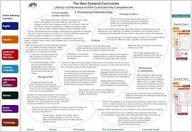 key competencies kia ora nz curriculum online click to enlarge
