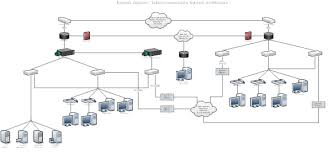 sample system models which need to be submitted as   of    telecommunication network architecture