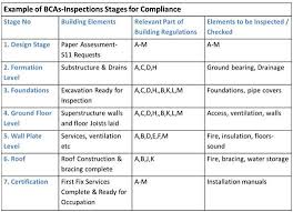 SI    Problems   BCMS Inspection Plans   Barry Kelly MRIAI    I question whether      stage inspections     are adequate  even for a house build  and comparisons need to be drawn to a Building Surveyors      Stage