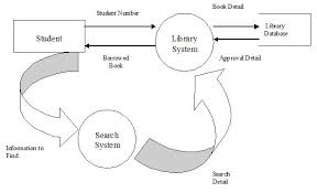 week    systems development overviewthis is a diagram  dfd of book borrowing from university    s library