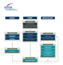 Istqb Foundation   LinkedIn