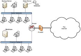 system topologynetwork diagram