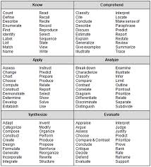 blooms or dok action verbs question stems and student webb depth of knowledge chart bloom s taxonomy 3 a chart the a great list of the verbs