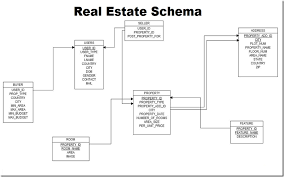 real estate website database schema and er diagram pngreal estate website database schema and er diagram