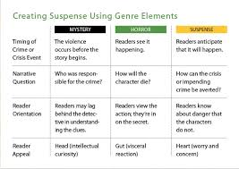 elements of suspense in writing  secret to creating and  thriller writing