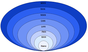 Metropolitan area network - Wikipedia