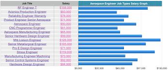 aerospace engineer job types salaries aerospace engineering aerospace engineer job types salaries aerospace engineering aeronautical universities salary career 9992