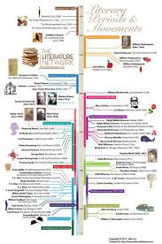 ideas about world literature on pinterest  audio books  literary periods timeline  honors english  world literature  scoopit