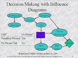 decision making with influence diagrams