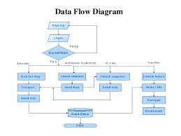 oruta  privacy preserving public auditing for shared data in the cloud   data flow diagram