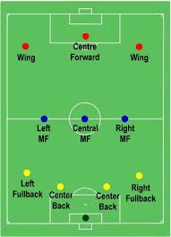 pe m da   soccer diagram  amp  positionsdiagram