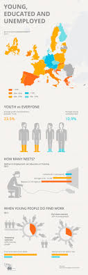 youth unemployment in the eu the world of labour infographic youth unemployment in the eu