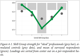 t shaped data scientists figure 4 1 shows that our respondents did trend toward t shapes in their skills each respondent has a numerical loading representing the strength of