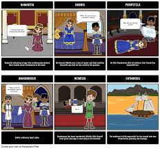the tragedy of othello summary create a five act structure othello tragic hero storyboard by rebeccaray