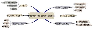 catherine muckian  src  unit  principles of effective  interpersonal communication skills choose 2 points from list below