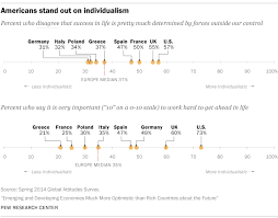5 ways <b>Americans</b> and <b>Europeans</b> are different | Pew Research Center
