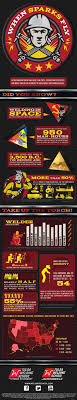 infographic welding fun facts statistics to make you switch welding fun facts statistics to make you switch your career