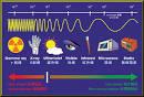 radiation, nonionizing