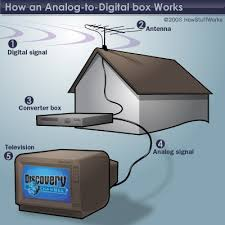 Do I really need a <b>digital converter box</b> for my TV? | HowStuffWorks