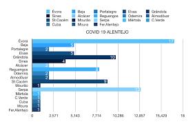 COVID-19: Lista por concelhos a 8 de abril. Ferreira do Alentejo com 1º caso.