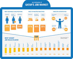 top most sought after jobs in qatar and emerging trends in the an overview of qatar s job market