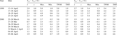 Inversion strengths observed on each of 11 frost nights in 1999 and ...