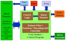 welcome to the autonomous systems and control labfunctional diagram of the odas software