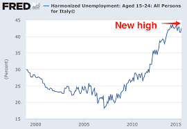 s youth unemployment just hit a new record high here s unemployment