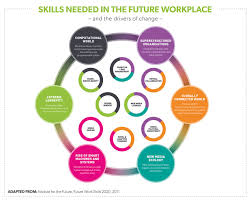 skills needed in the future workplace virgin we can t all be heart surgeons or racing car drivers but increasingly employees in all manner of industries will share skills they ve honed in various