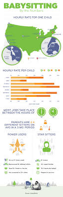 list of catchy babysitter slogans and taglines com babysitter statistics and trends average wages