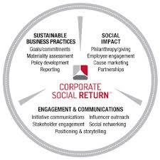 Image result for corporate social responsibility