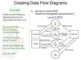 data flow diagram example       creating data flow diagrams
