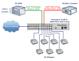 d link des    port mirroring configurationrecording calls on ip phones   local pbx