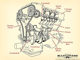 front view of a v8 engine diagram how a car engine works the art of manliness engine parts diagram v 8 illustration
