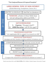 Term paper proposal structure