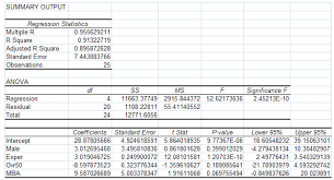 below is the excel output estimating the following chegg com what percentage of the variation in salaries is left unexplained by the regression