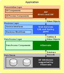 getting started java   application architecturejava application architecture diagram